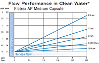 Flotrex™ AP Medium Capsule Flow Performance
