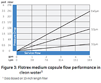 Figure 3: Flotrex™ Medium Capsule Flow Performance