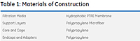 Table 1: Materials of Construction<!--1-->
