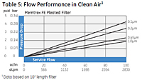 Table 5: Flow Performance in Clean Air<!--1-->