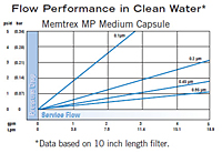 Memtrex™ MP Medium Capsule Flow Performance