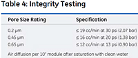 Table 4: Integrity Testing<!--1-->