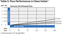 Table 5: Flow Performance in Clean Water<!--1-->