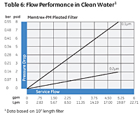 Table 6: Flow Performance in Clean Water<!--1-->