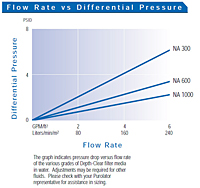 Flow Rate vs Differential Pressure<!--1-->