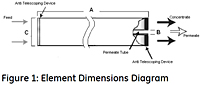 Figure 1: Element Dimensions Diagram