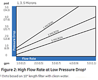 Figure 2: High Flow Rate at Low Pressure Drop