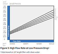 Figure 3: High Flow Rate at Low Pressure Drop