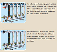 Internal and External Backwashing Configurations