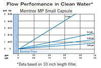 Memtrex™ MP Small Capsule Flow Performance
