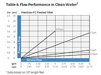 Table 4: Flow Performance in Clean Water<!--1-->