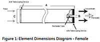 Figure 1: Element Dimensions Diagram - Female<!--1-->