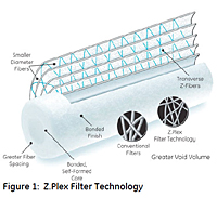 Figure 1: Z.Plex Filter Technology