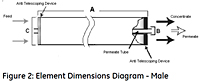 Figure 2: Element Dimensions Diagram - Male<!--1-->