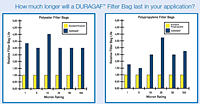 How much longer will a DURAGAF™ Filter Bag last in your application?